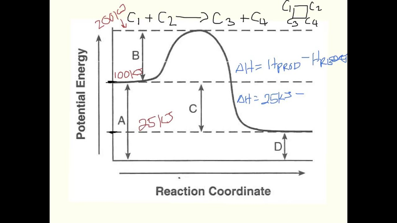 how to find energy of a reaction