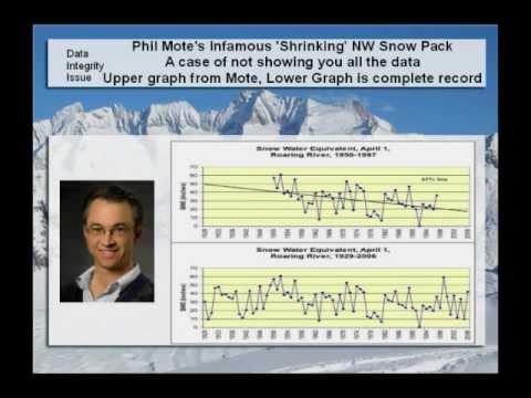Gordon Fulks: Climate Orthodoxy Perpetuates a Hoax