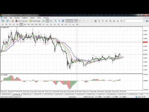 Краткосрочный волновой анализ валютных пар на Форекс и золота 23.12.2014