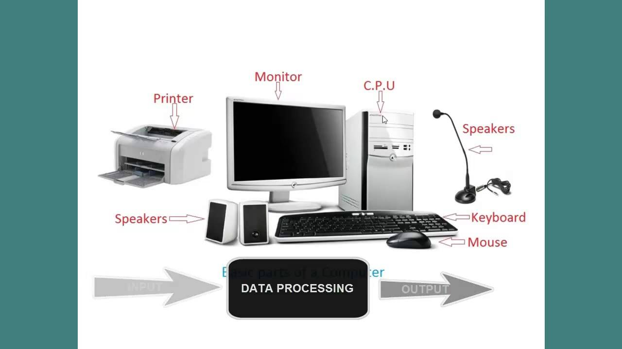 Basic Parts Of Computer System