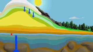 Колообіг води в природі*