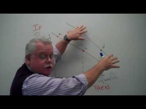 Part I Supply, Demand and Markets Overview.mp4