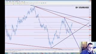 Bourse Analyse Technique