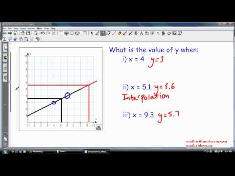 Interpolation and Extrapolation: Estimating Values from a Graph