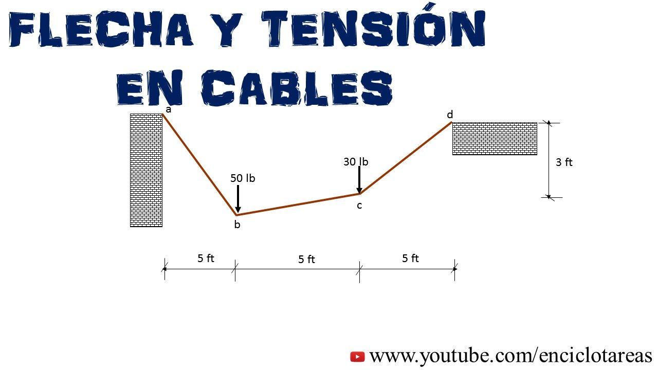 Cables colgantes estatica
