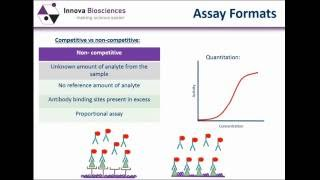 ELISA Webinar: An introduction to the basic principles and assay formats