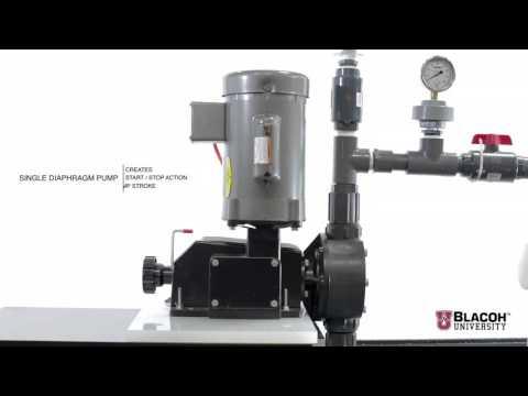 Pulsation Dampeners for Metering Pumps