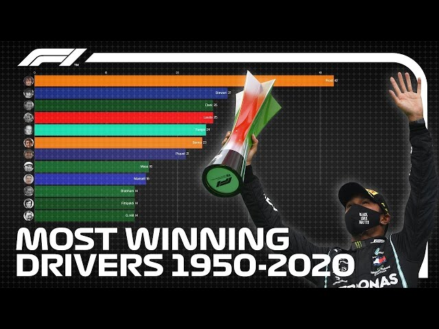 Most All-Time Race Wins - F1 Drivers, 1950-2020