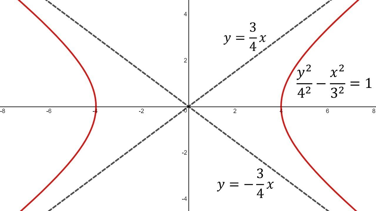 conic section examples