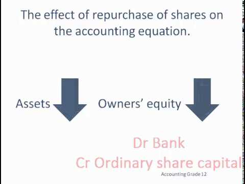 Repurchase of shares (buy back)