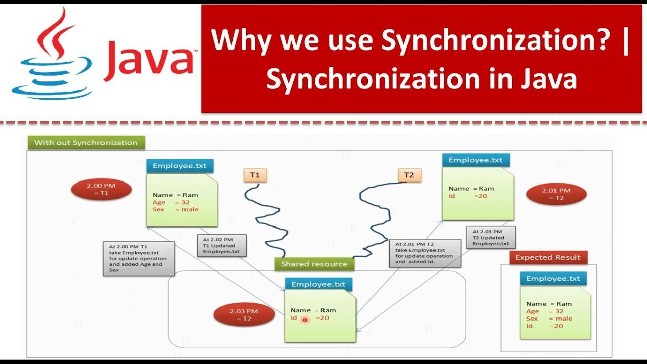 Java tutorial java synchronization why we use synchronization java tutorial java synchronization why we use synchronization synchronization in java baditri Gallery