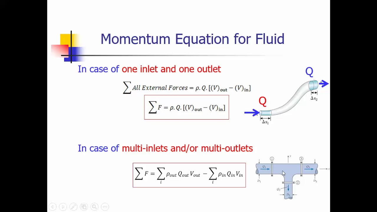 Solved Examples for Momentum Principle in Fluid Mechanics-Part1 (in Arabic)