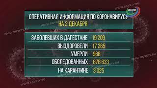 В Дагестане коронавирус подтвердился ещё у 110 человек