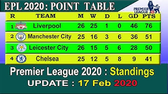 EPL 2020 Point Table today 17 February || English Premier League 2019-20