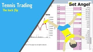 Betfair trading strategies - Tennis - The back flip