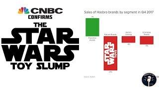 CNBC Confirms the Star Wars Toy Sales Slump