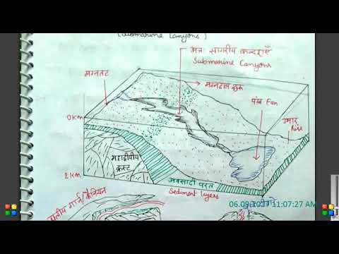 OCEANOGRAPHY: Submarine Canyons Lesson-8
