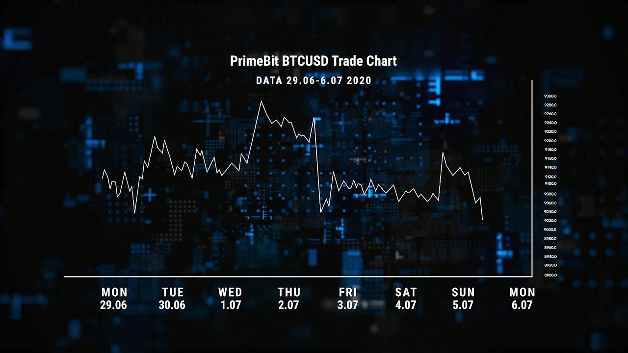 PrimeBit.com Cryptocurrency Trading Platform - Bitcoin ...