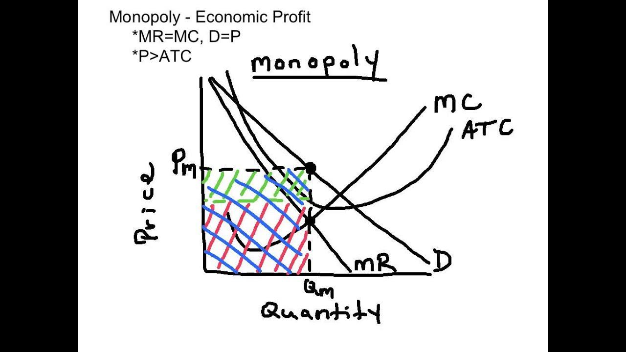 diagram of monopoly market [ 1024 x 768 Pixel ]