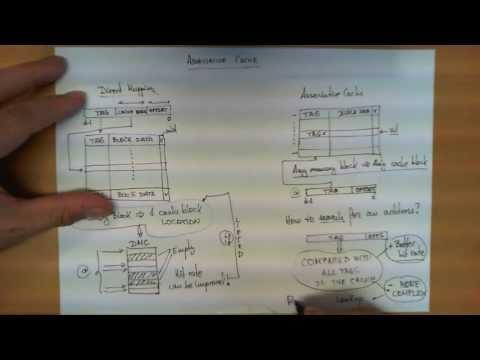 Associative cache memory
