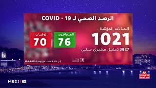 فيروس كورونا.. المغرب يتجاوز عتبة الألف إصابة مؤكدة