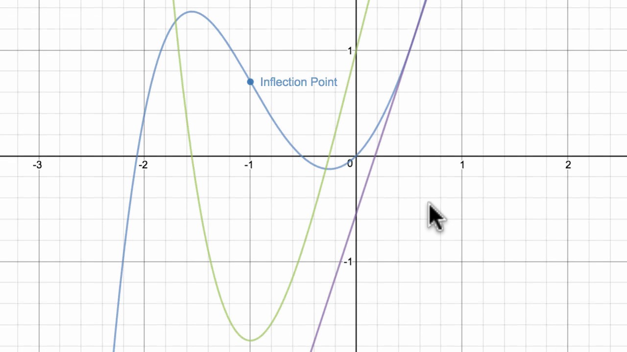 Inflection points from graphs of function & derivatives