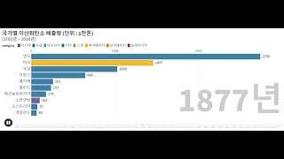 국가별 이산화탄소 배출량