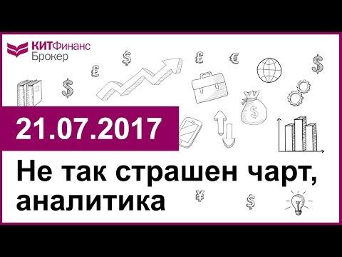 Не так страшен чарт, аналитика - 21.07.2017; 16:00 (мск)