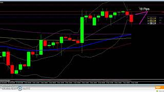 67 Pips in the money today and still in 2 more trades. 4 Hour setup