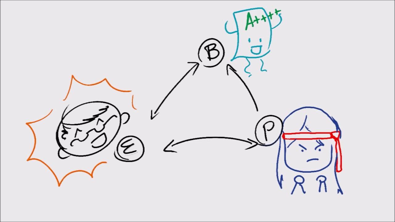 definition reciprocal determinism essays reciprocal determinism model