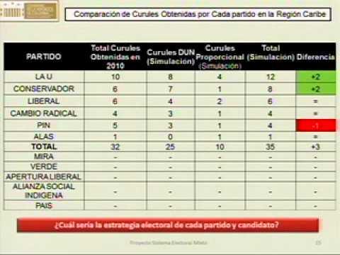 Como funcionaría en Colombia el Sistema Electoral mixto