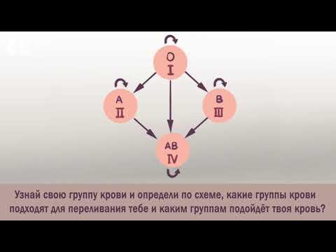 Определение группы крови, подходящей для переливания. Задача