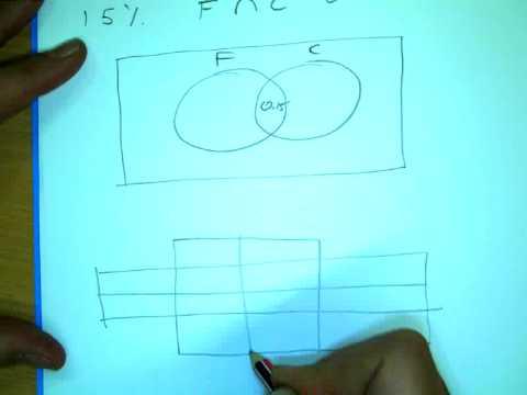 Example Venn Diagram Into Karnaugh Map Youtube