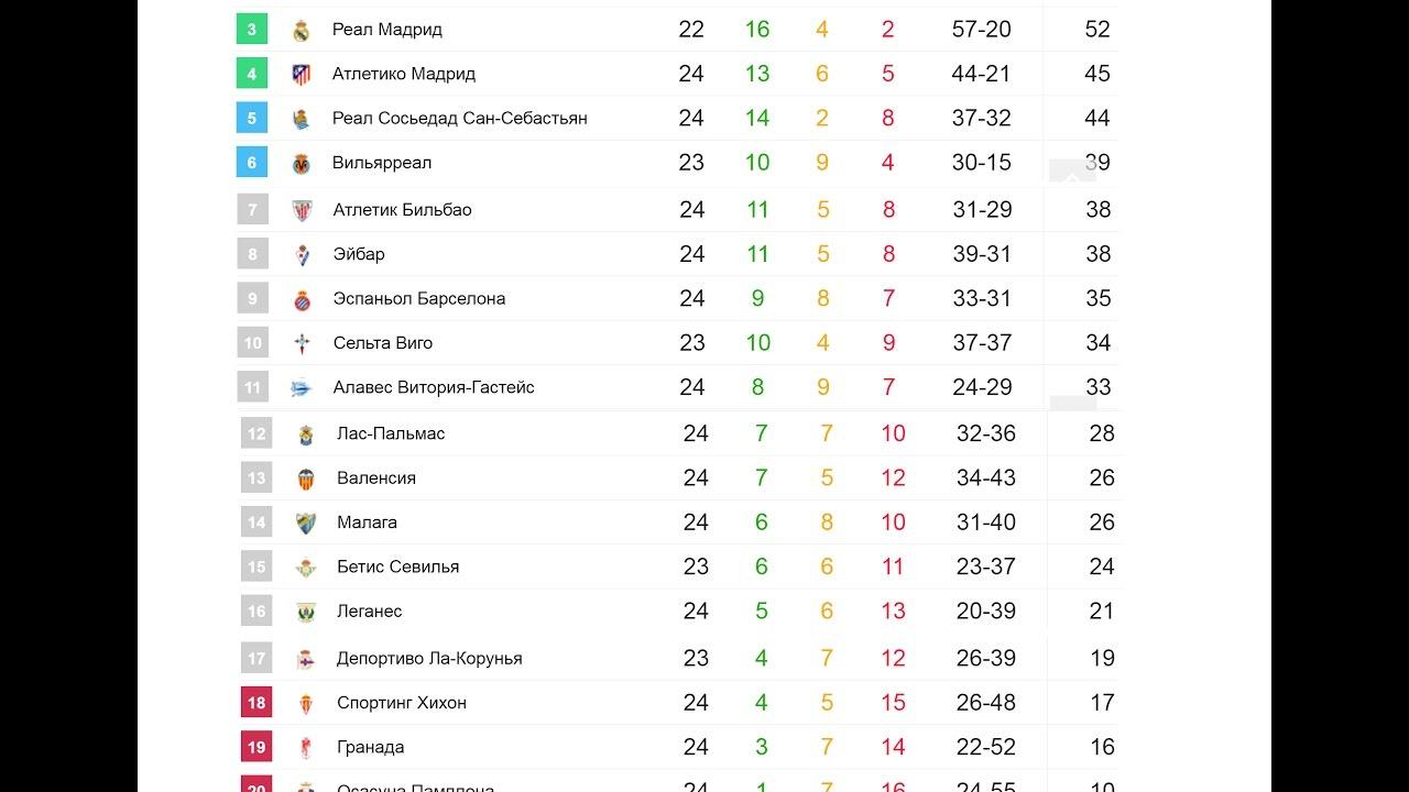25 тур чемпионата испании по футболу