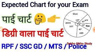 पाई चार्ट, Pei Chart Math for RPF constable, RPF SI, SSC GD, MATH