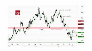 Idée de trading : Vente du Sterling contre Dollar US