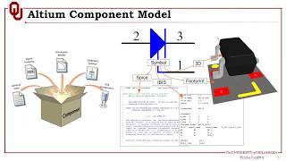 ECE5973-S2019-Session 06: PCB Design Principles and Practices using Altium Designer 19.1