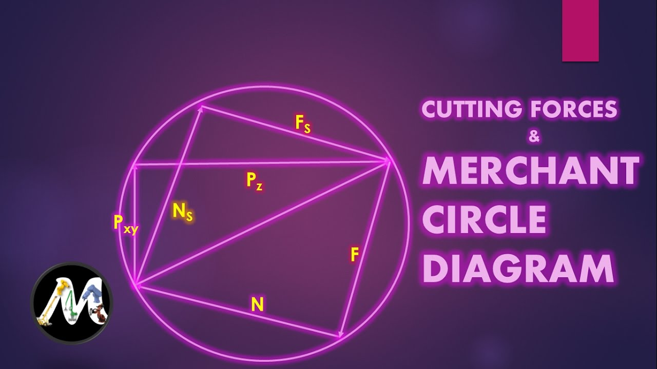 Cutting forces and merchant circle diagram youtube cutting forces and merchant circle diagram ccuart Image collections