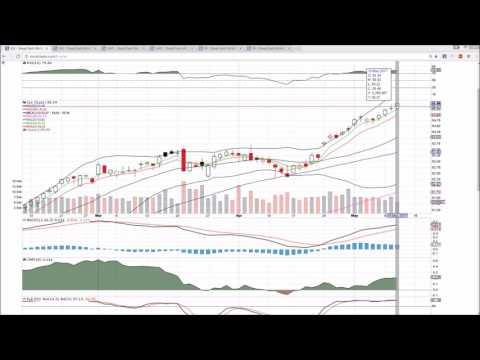 XLK AAPL FB Technical Analysis Chart 5/10/2017 by ChartGuys.com