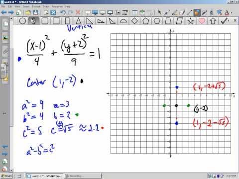 How to graph an ellipse if the center is not at the origin