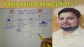 RAPID PROTOTYPING(BASIC TERMS AND WORKING)(हिन्दी )! LEARN AND GROW
