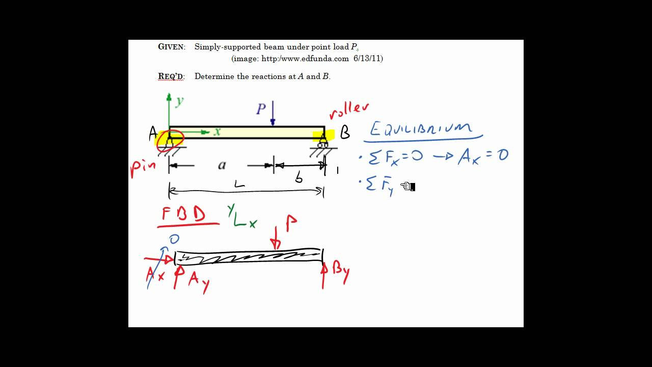 SimplySupported Beam  Offset Load  YouTube