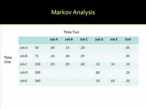 hr planning markov analysis