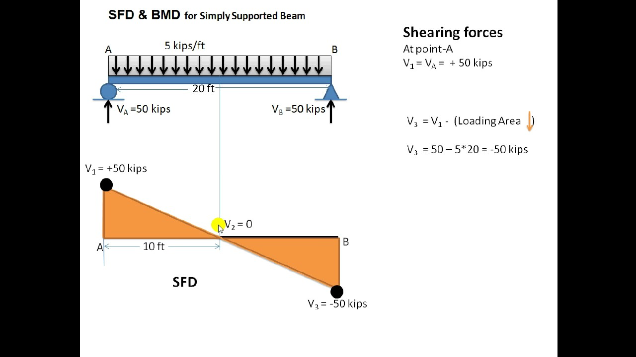 Sfd And Bmd For Udl Youtube Shear Force Diagram