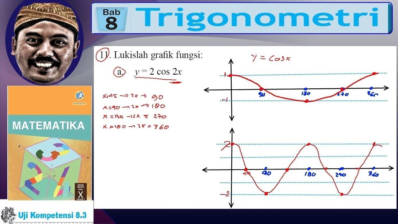 Berikut ini materi lengkap tentang grafik fungsi trigonometri, mulai dari periode, nilai maksimum dan. Menggambar Grafik Trigonometri Trigonometri Sma Kelas 10 Bse Matematika K13 Uk 8 3 No 11a Youtube