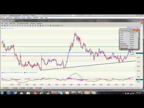Forex Trading Currency Part1 - How to Run the Market