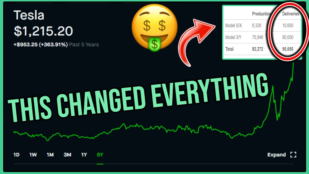 This Tesla News Just Changed Everything - Robinhood Investing | Tesla Stock News & Analysis (TSLA)
