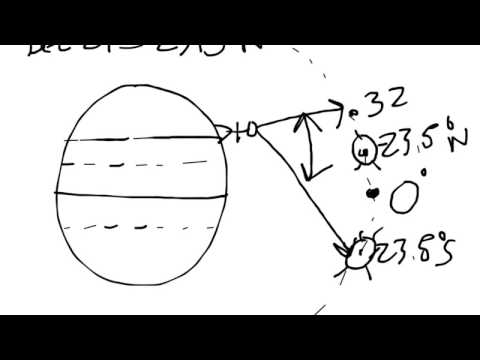 Lecture: Seasons, daylight hours, solar zenith angle