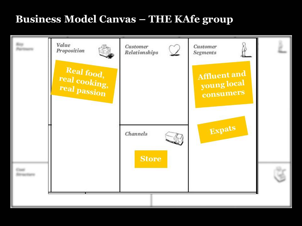 The Kafe Business Model Canvas Youtube