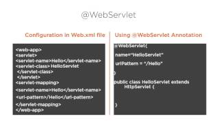 Understanding The WebServlets